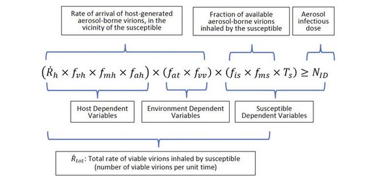 Equação de Drake é aplicada à pandemia de covid-19