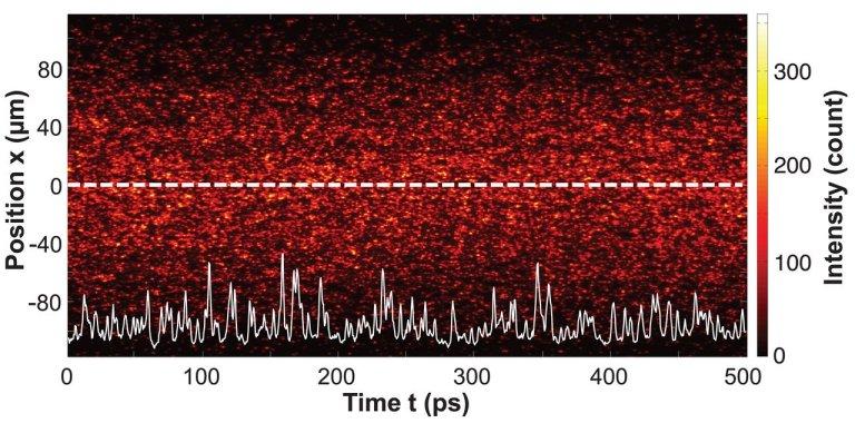 Gerador de números aleatórios a laser dá segurança e velocidade sem precedentes