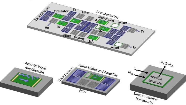Amplificador acústico pode mudar tecnologia das comunicações sem fio
