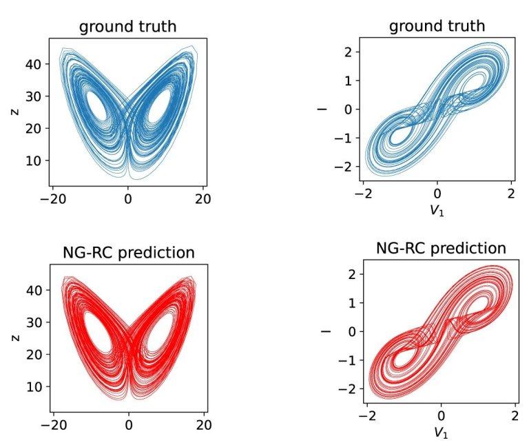 Algoritmo depenado acelera intelig