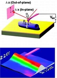 Descoberta piezoeletricidade em nanotubos biocompatíveis
