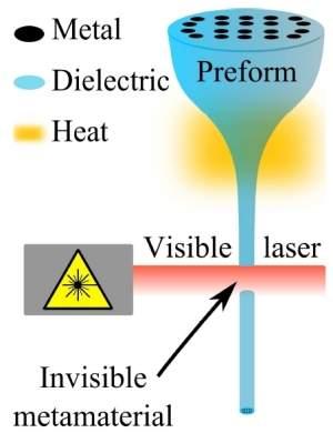 Cientistas descobrem como tecer fios realmente invisíveis