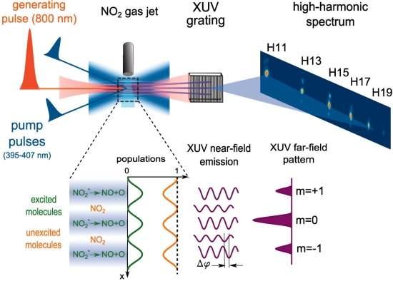 Cientistas filmam elétrons durante uma reação química