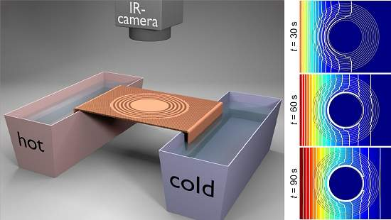 Construído primeiro manto da invisibilidade para o calor