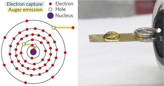 Elemento químico é visto pela primeira vez transformando-se em outro