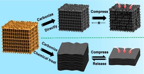 Esponja de madeira suporta 10.000 ciclos de compressão