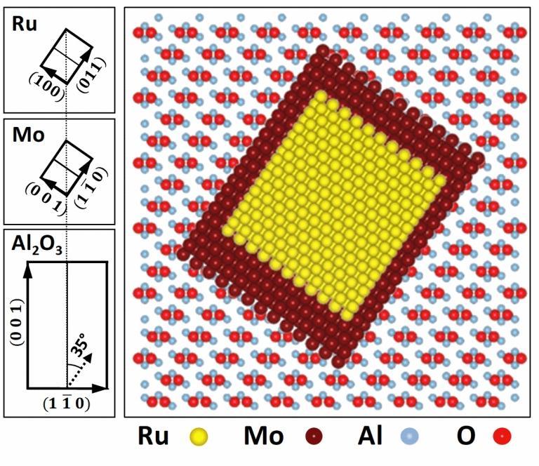 Rutênio: Descoberto novo elemento magnético