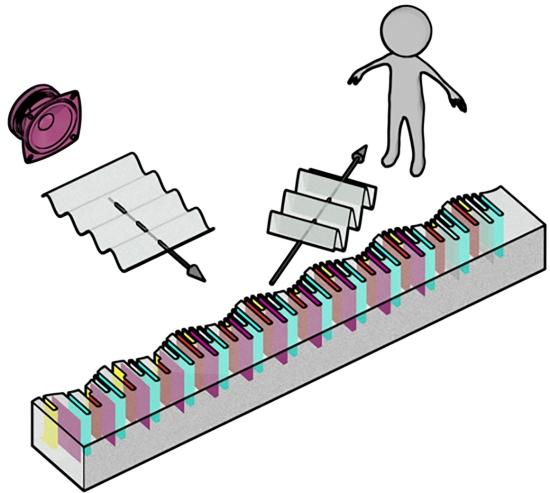 Metassuperfície quebra lei da reflexão e dirige ondas à vontade