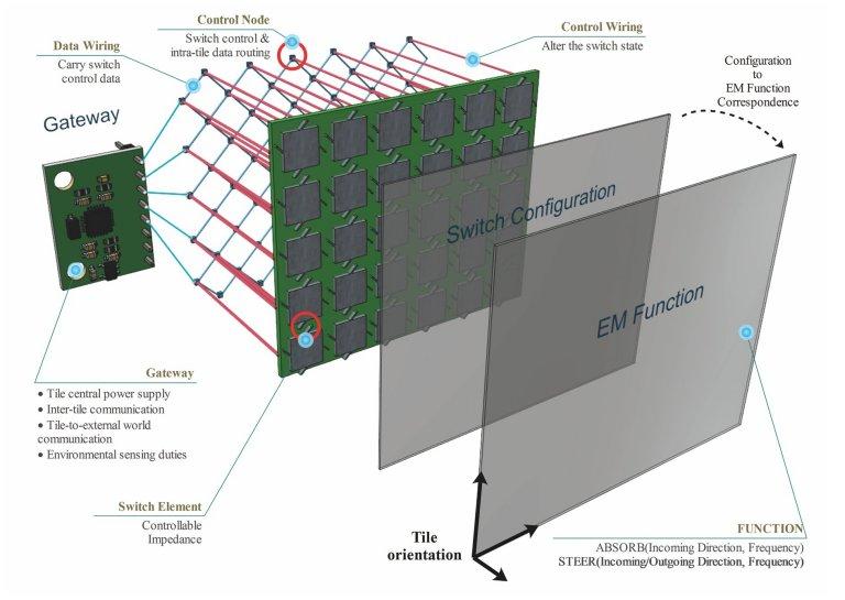Hiperssuperfícies: A emergência das paredes inteligentes