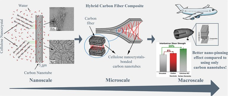 Serragem com nanotecnologia melhora as fibras de carbono