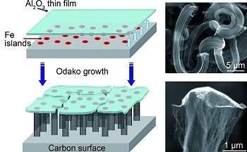 Nanotubos de carbono são produzidos em grandes dimensões