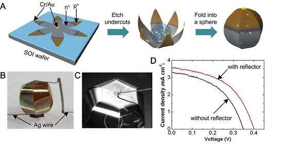 Nano-origami cria células solares tridimensionais