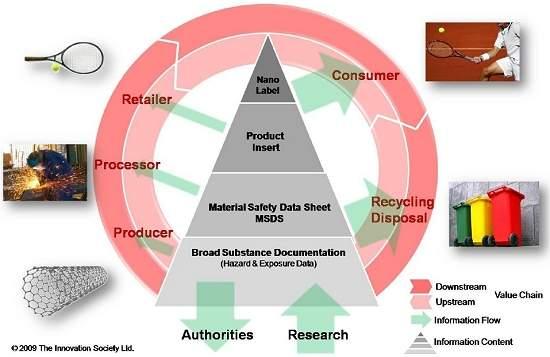 Pirâmide da Nano Informação propõe monitoramento sobre produtos com nanotecnologia