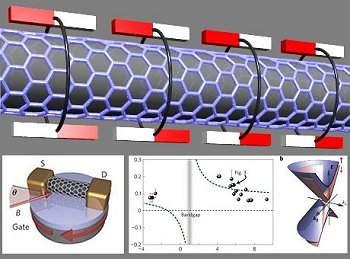 Nanotubo de carbono controla spin de elétrons