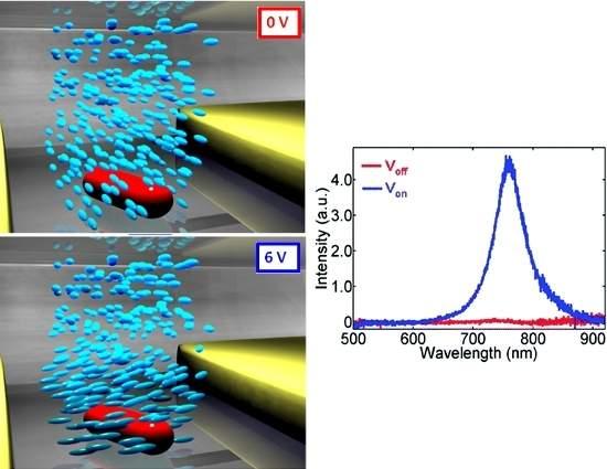 Metamateriais ativos: Nanopartículas controlam luz