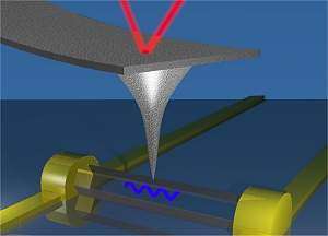 Piezoeletricidade de nanofio é 6 vezes maior