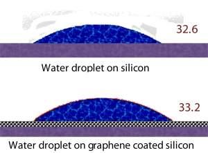 Grafeno é invisível para a água