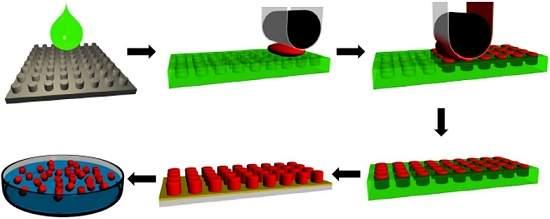 Vacinas são impressas por processo de nanofabricação