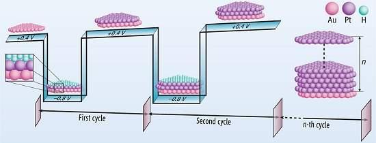 Descoberta nova técnica para fabricação em escala atômica