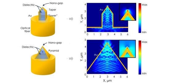 Nanopirâmides para manipular a luz não são mais obras faraônicas