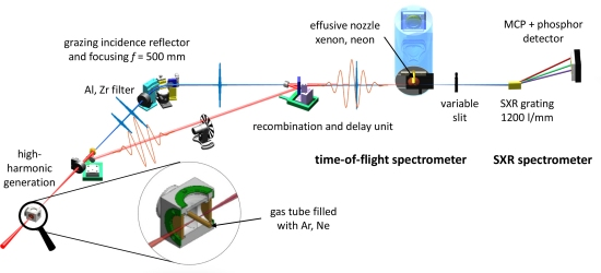 Pulso de luz mais rápido do mundo mostra elétrons em câmera lenta