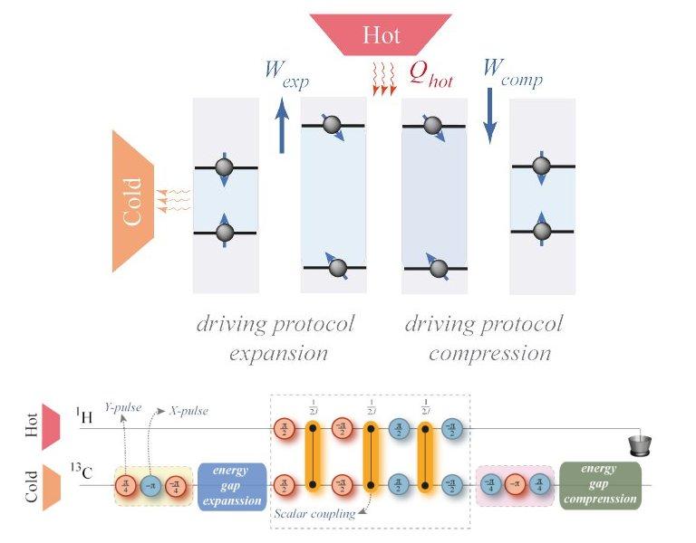 Brasileiros demonstram experimentalmente um motor térmico quântico
