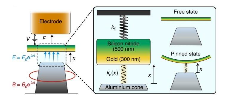 Força de Casimir é usada para controlar e manipular objetos