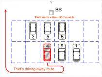 Rede cooperativa acabará com ruído de alarme de carros