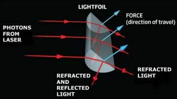 Cientistas demonstram sustentação gerada pela luz