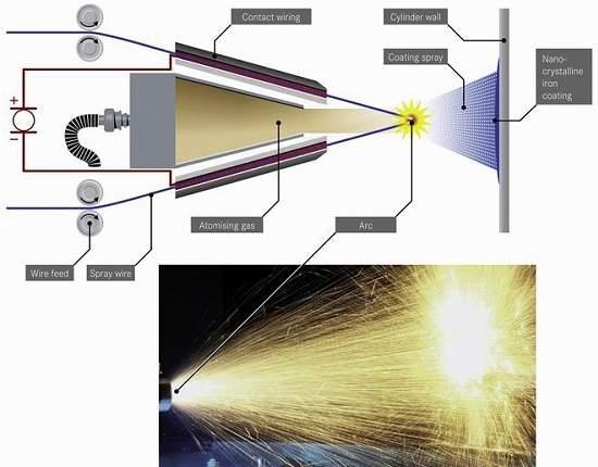Mercedes-Benz usará nanotecnologia em motores diesel