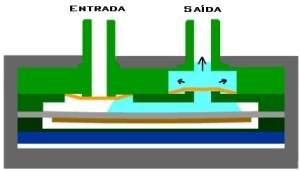 Microbomba de membrana brasileira abre caminho para microlaboratórios