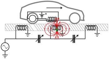 Carros elétricos recarregados na estrada por campos magnéticos