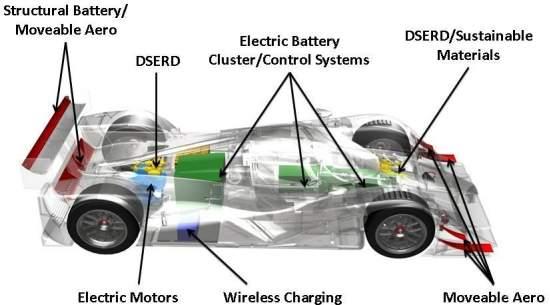 182ba7eb2f0 Tecnologias eletrizantes levam carro de corrida elétrico aos 320 km h