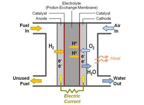 Tucson a hidrogênio será alugada com combustível grátis