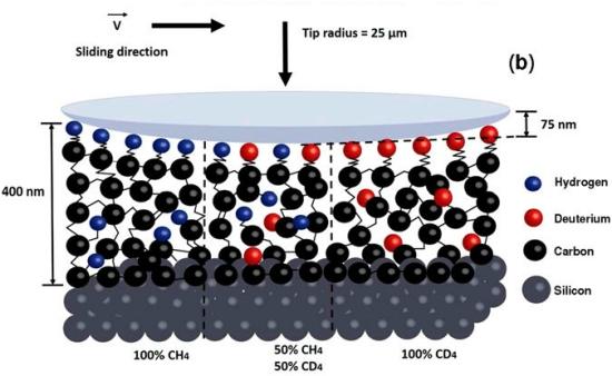 Como experimento de atrito em escala atômica pode ir parar na Fórmula 1