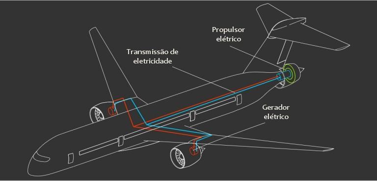 Aviões mais eficientes com motor elétrico adicional