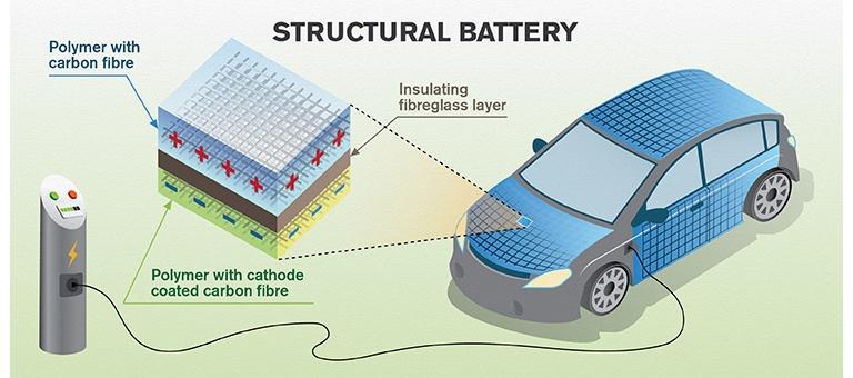 Fibra de carbono armazena energia na lataria dos carros