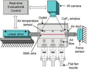 Ar-condicionado do futuro usa músculos para gerar calor e frio