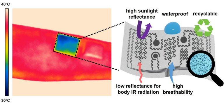 Ar-condicionado de vestir tira seu calor sem gastar eletricidade