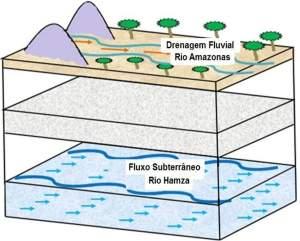 Descoberto rio subterrâneo debaixo do Rio Amazonas