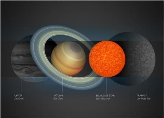 Menor estrela conhecida tem tamanho de planeta