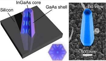 Nanolaser sobre silício abre caminho para chips fotônicos