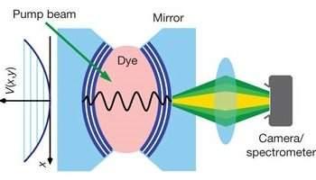 Superfóton revela forma totalmente nova de luz