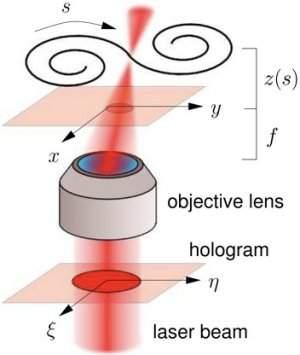Hologramas dão nó na luz para criar campos de força em 3D