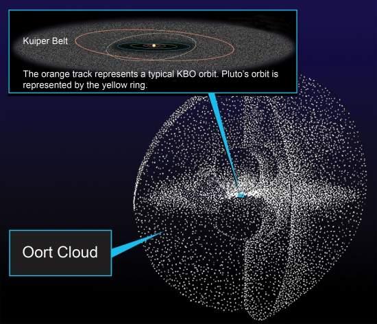 Descobertas cinco estrelas em rota de colisão com o Sistema Solar