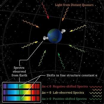 Leis da Física podem variar ao longo do Universo