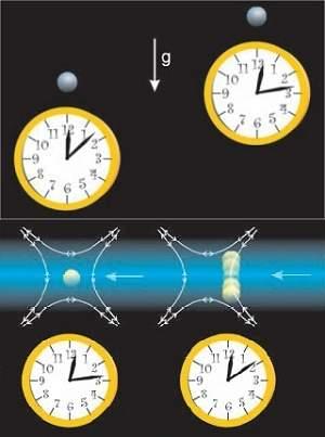 Relógios atômicos testam teoria da relatividade em escala humana