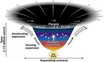 Universo pode não estar em ritmo acelerado de expansão 010830110603-universo-expansao