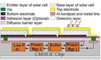 Microchip gera sua própria energia