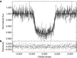 """É assim que os astrônomos """"enxergam"""" os exoplanetas, medindo a variação da luz recebida de sua estrela quando o planeta passa à sua frente, ou seja, quando ele fica entre a estrela e a Terra. [Imagem: Deeg et al./Nature]"""